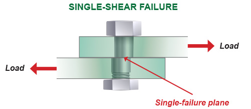 SingleShear